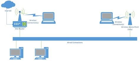 Gateway vs Router: What's the Difference? - Fiber Optic