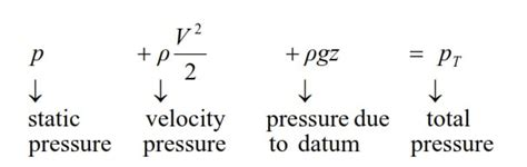 Introduction to Bernoulli's equation and It's Application